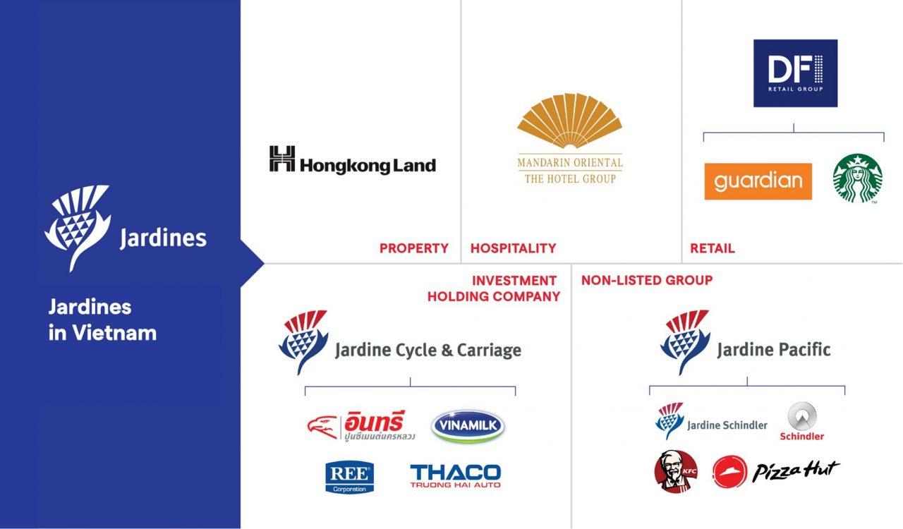 Jardine Executive Trainee Schemes (JETS) 2022 brands chart